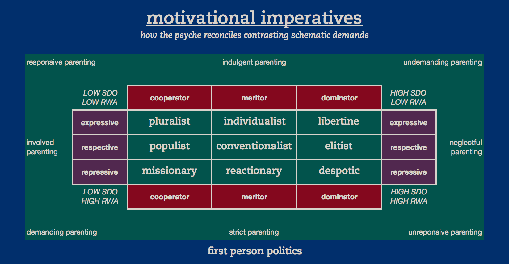 Motivational Imperatives
