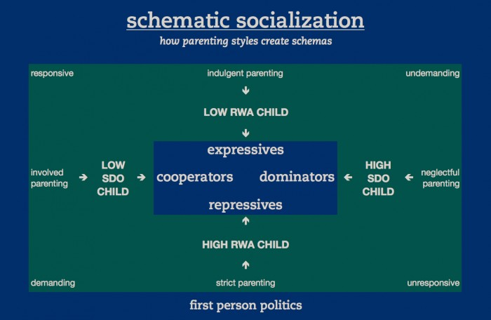 Schematic Socialization