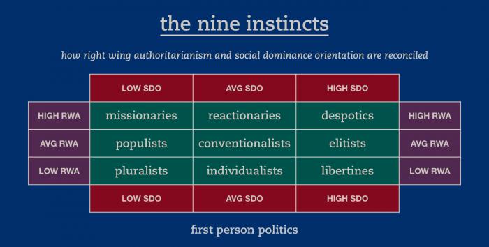 The Nine Instincts Chart